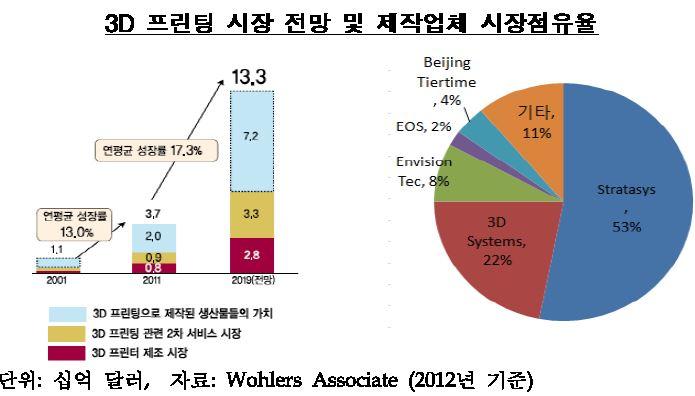 3D프린팅 시장 쑥쑥 커지는데..한국은 '걸음마' : 경제일반 : 경제 ...