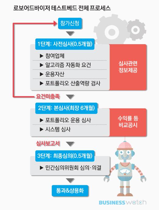 [증권산업4.0]③기술혁신 어디까지?…유관기관도 분주 : 경제일반 ...