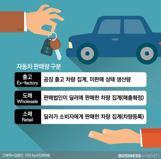 차 판매량, 출고-도매-소매 차이는?