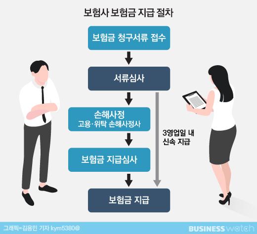 '보험금 산정' 소비자 권한 강화…실효성은?
