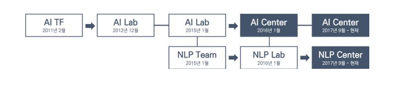 엔씨소프트 AI 조직