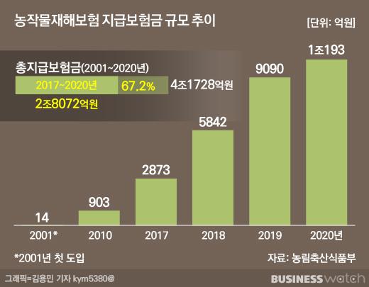 농작물재해보험  지급보험금 규모 추이