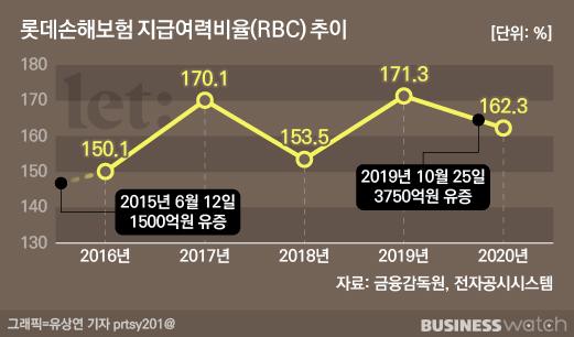 롯데손해보험 지급여력비율(RBC) 추이