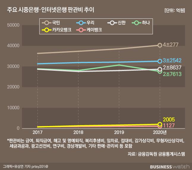 주요 시중은행·인터넷은행 판관비 추이