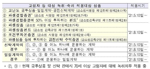 /사진=금융위원회 제공